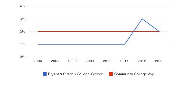 Bryant & Stratton College-Greece Asian&nbsp(2006-2013)