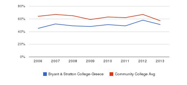 Bryant & Stratton College-Greece White&nbsp(2006-2013)