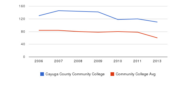 Cayuga County Community College Total Faculty&nbsp(2006-2013)