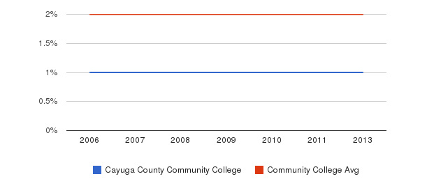 Cayuga County Community College Asian&nbsp(2006-2013)