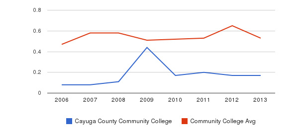 Cayuga County Community College Diversity Score&nbsp(2006-2013)