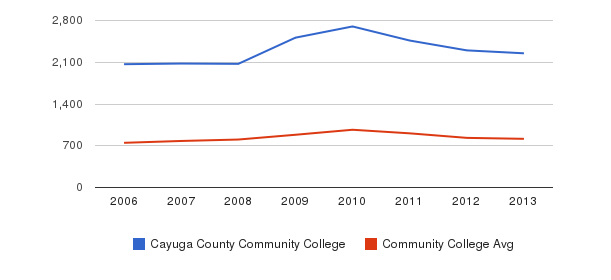 Cayuga County Community College Full-Time Students&nbsp(2006-2013)