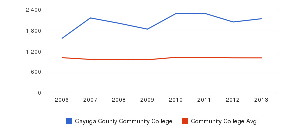 Cayuga County Community College Part-Time Students&nbsp(2006-2013)
