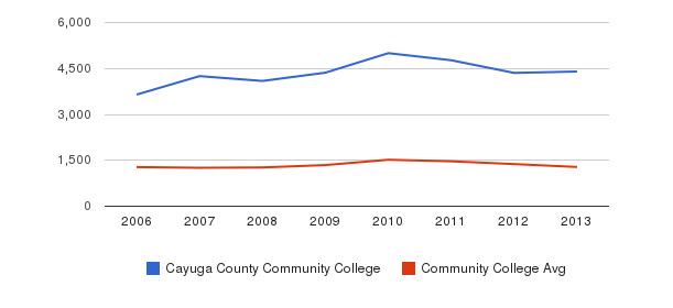 Cayuga County Community College Total Enrollment&nbsp(2006-2013)