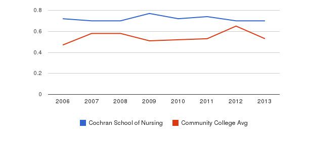 Cochran School of Nursing Diversity Score&nbsp(2006-2013)