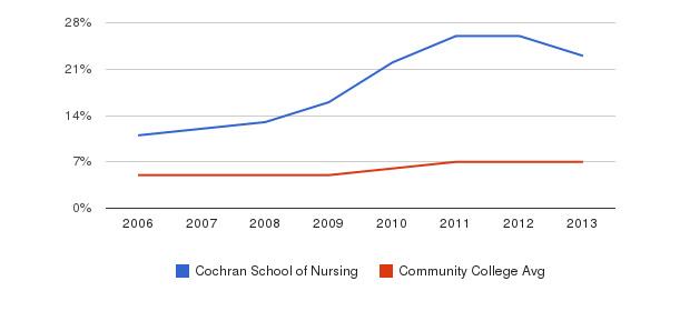 Cochran School of Nursing Hispanic&nbsp(2006-2013)