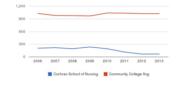 Cochran School of Nursing Part-Time Students&nbsp(2006-2013)