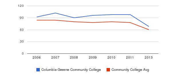 Columbia-Greene Community College Total Faculty&nbsp(2006-2013)