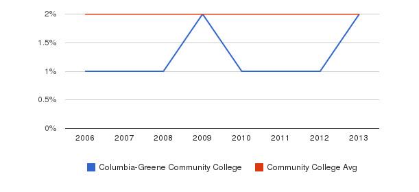 Columbia-Greene Community College Asian&nbsp(2006-2013)