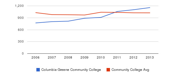 Columbia-Greene Community College Part-Time Students&nbsp(2006-2013)