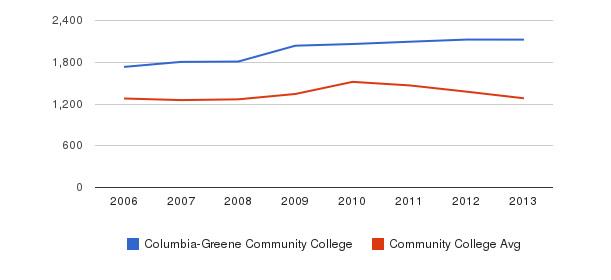 Columbia-Greene Community College Total Enrollment&nbsp(2006-2013)