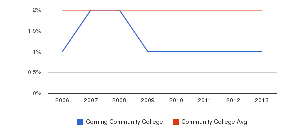 Corning Community College Asian&nbsp(2006-2013)