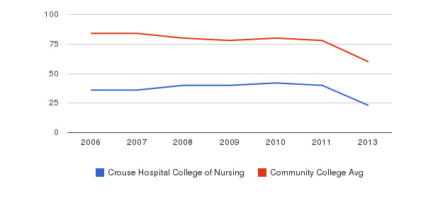 Crouse Hospital College of Nursing Total Faculty&nbsp(2006-2013)