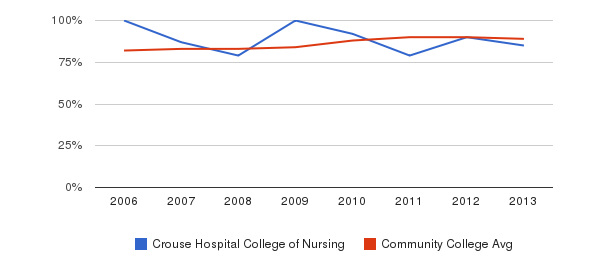 Crouse Hospital College of Nursing % Students Receiving Some Financial Aid&nbsp(2006-2013)
