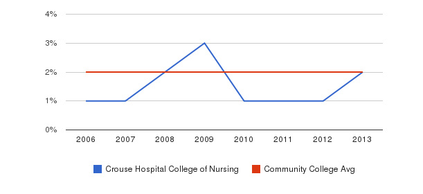 Crouse Hospital College of Nursing Asian&nbsp(2006-2013)