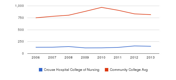 Crouse Hospital College of Nursing Full-Time Students&nbsp(2006-2013)