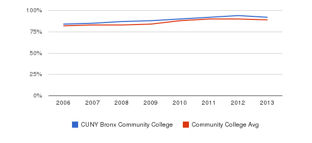 CUNY Bronx Community College % Students Receiving Some Financial Aid&nbsp(2006-2013)