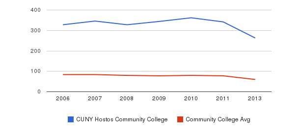 CUNY Hostos Community College Total Faculty&nbsp(2006-2013)