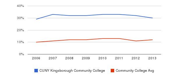 CUNY Kingsborough Community College Black&nbsp(2006-2013)