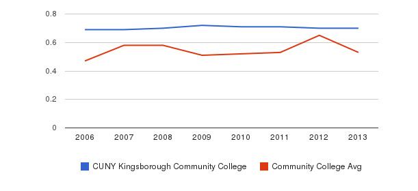 CUNY Kingsborough Community College Diversity Score&nbsp(2006-2013)