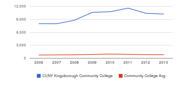 CUNY Kingsborough Community College Full-Time Students&nbsp(2006-2013)