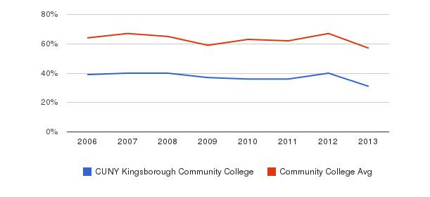 CUNY Kingsborough Community College White&nbsp(2006-2013)