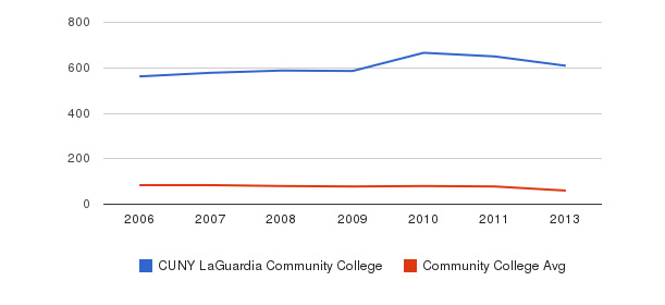 CUNY LaGuardia Community College Total Faculty&nbsp(2006-2013)