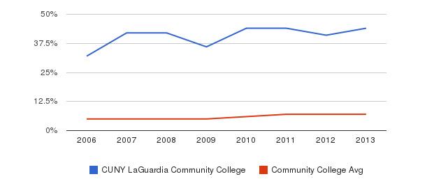 CUNY LaGuardia Community College Hispanic&nbsp(2006-2013)