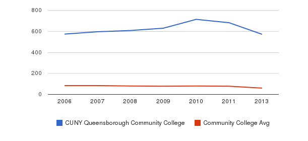 CUNY Queensborough Community College Total Faculty&nbsp(2006-2013)