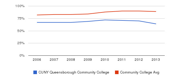 CUNY Queensborough Community College % Students Receiving Some Financial Aid&nbsp(2006-2013)