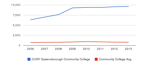 CUNY Queensborough Community College Full-Time Students&nbsp(2006-2013)