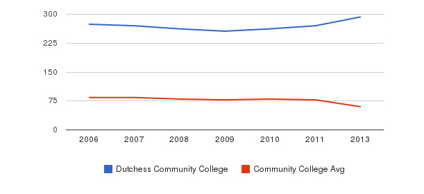 Dutchess Community College Total Faculty&nbsp(2006-2013)