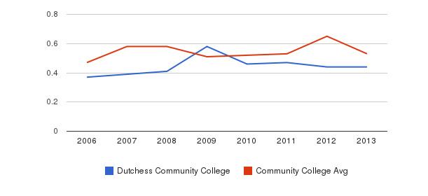 Dutchess Community College Diversity Score&nbsp(2006-2013)