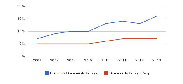 Dutchess Community College Hispanic&nbsp(2006-2013)