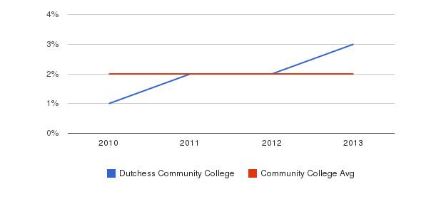 Dutchess Community College More&nbsp(2010-2013)