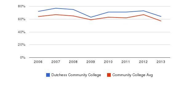 Dutchess Community College White&nbsp(2006-2013)