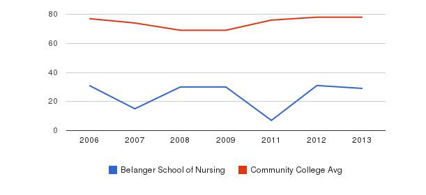 Belanger School of Nursing Percent Admitted&nbsp(2006-2013)