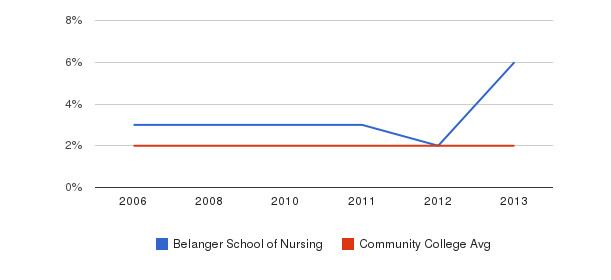 Belanger School of Nursing Asian&nbsp(2006-2013)