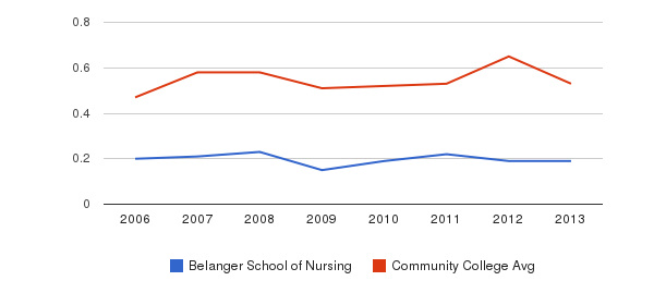 Belanger School of Nursing Diversity Score&nbsp(2006-2013)
