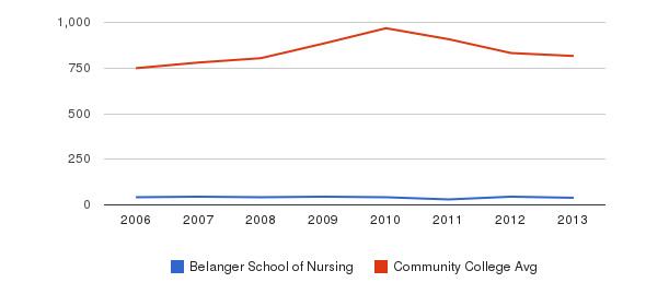 Belanger School of Nursing Full-Time Students&nbsp(2006-2013)