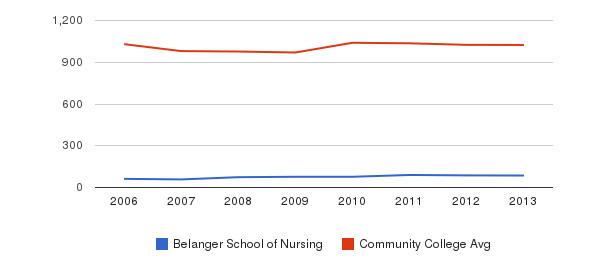 Belanger School of Nursing Part-Time Students&nbsp(2006-2013)