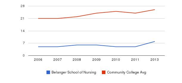 Belanger School of Nursing student staff&nbsp(2006-2013)