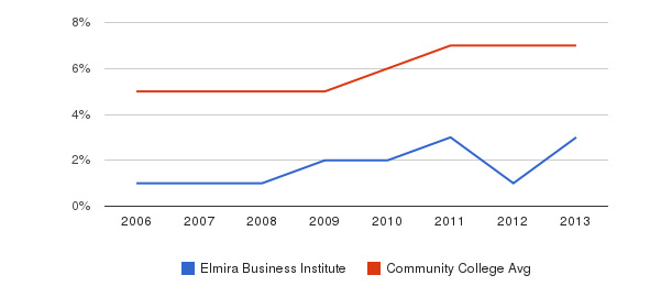 Elmira Business Institute Hispanic&nbsp(2006-2013)