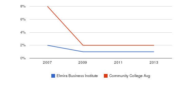 Elmira Business Institute More&nbsp(2007-2013)