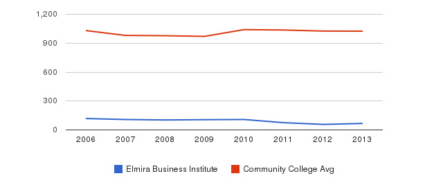 Elmira Business Institute Part-Time Students&nbsp(2006-2013)