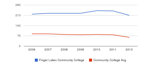Finger Lakes Community College Total Faculty&nbsp(2006-2013)