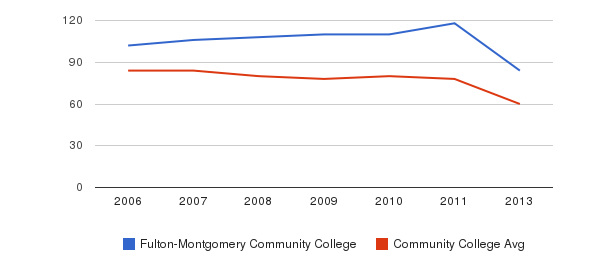 Fulton-Montgomery Community College Total Faculty&nbsp(2006-2013)
