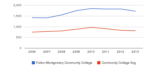 Fulton-Montgomery Community College Full-Time Students&nbsp(2006-2013)