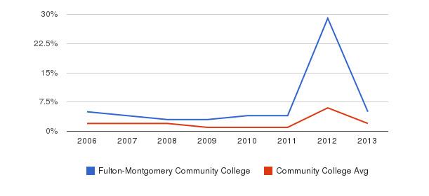 Fulton-Montgomery Community College non_resident&nbsp(2006-2013)