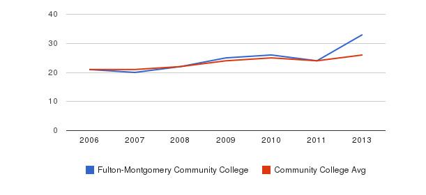 Fulton-Montgomery Community College student staff&nbsp(2006-2013)